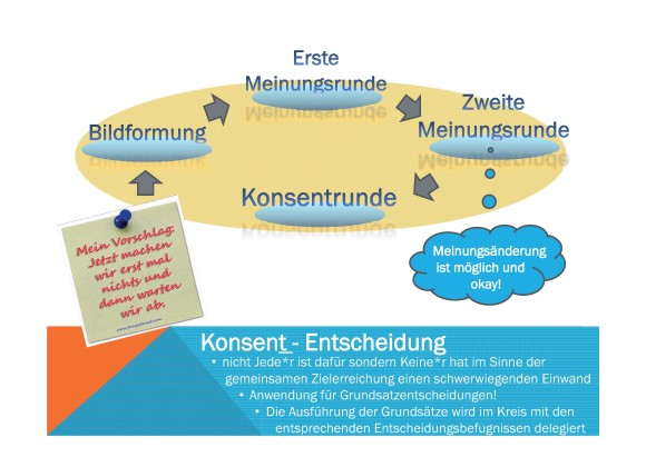 SKM-Workshop_Konsent_Entscheidung